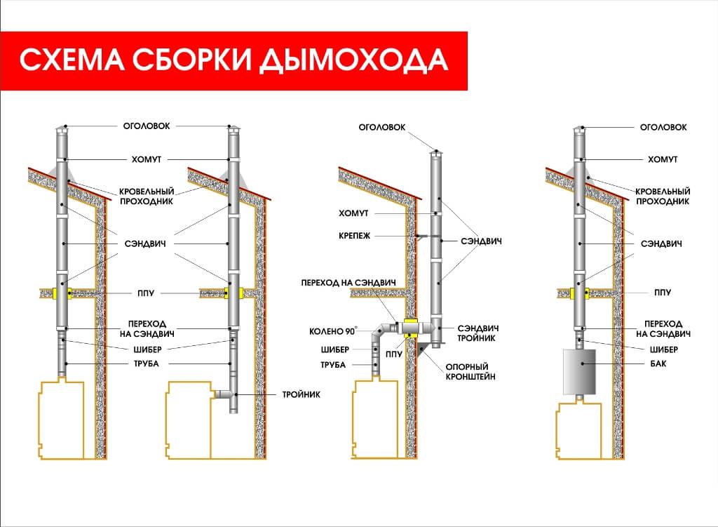 Дымоходы схема монтаж